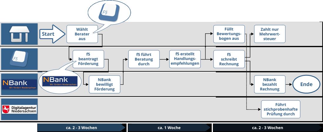Förderprogramm Niedersachsen Digital aufgeLaden 1